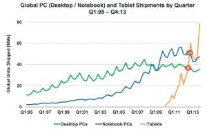 Tablet Shipment Growth
