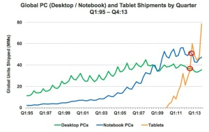 Tablet Shipment Growth © KPCB